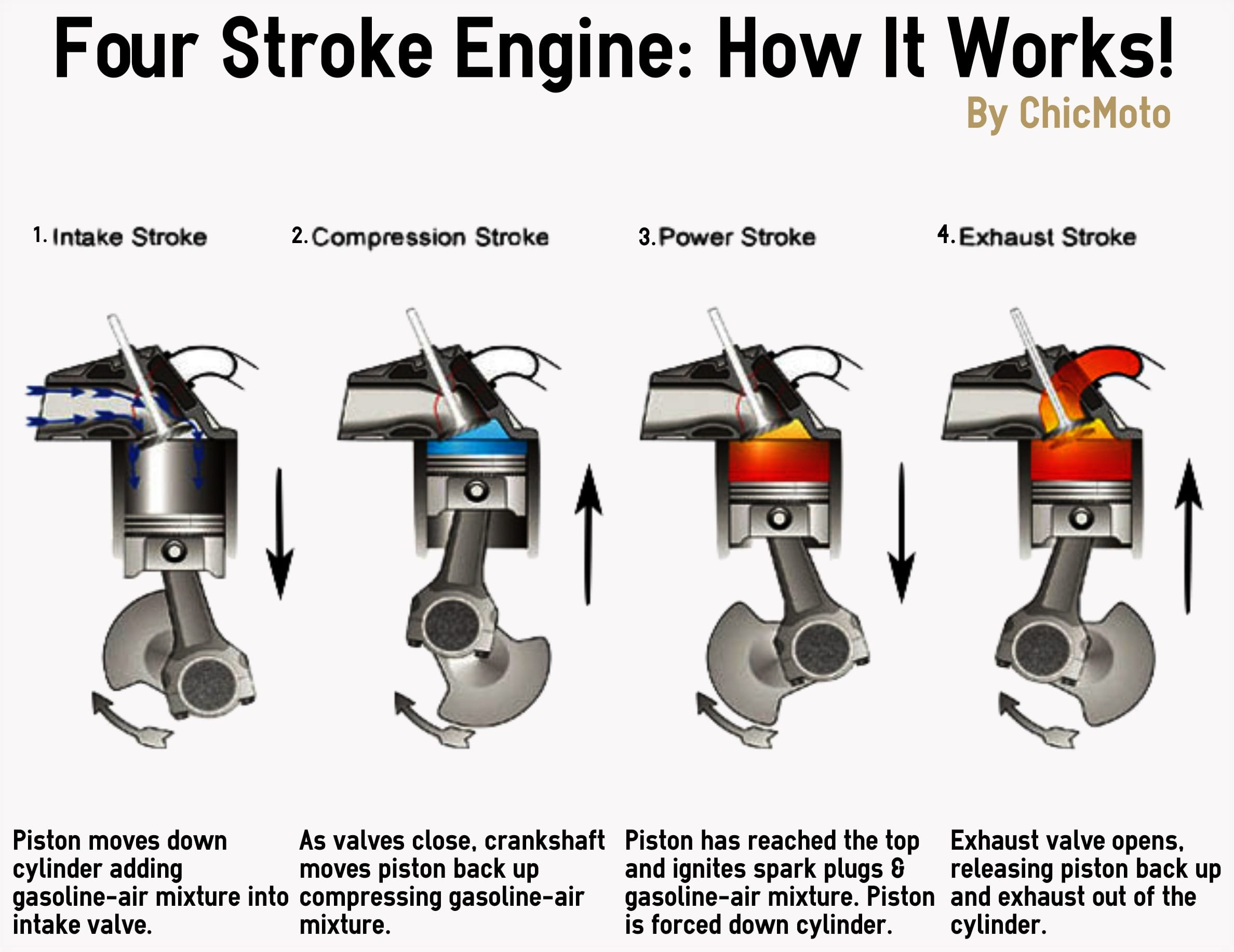 4 cycle engines explained pictures to pin on pinterest